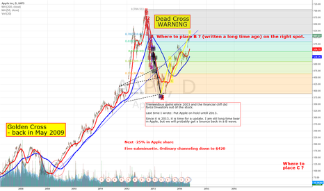 AAPL: Bullish times for Apple is over
