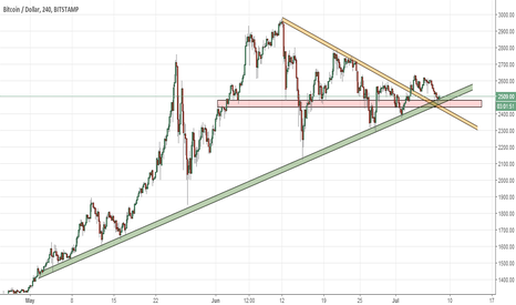 BTCUSD: Amazing Long Opportunity