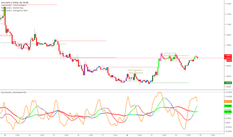 EURUSD: Euro sell off tonight (short stopped on support)