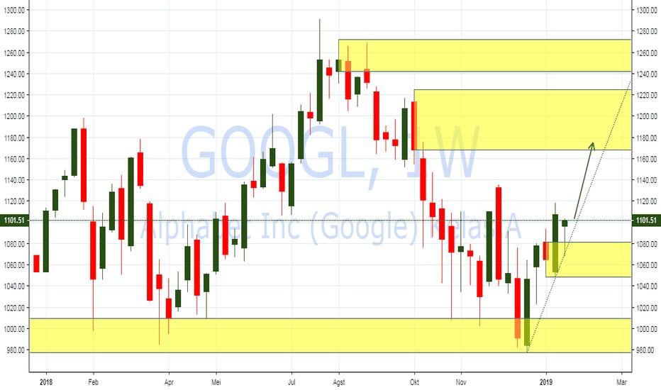 GOOGL: PIC Analysis : NYSE : Saham Google akan Bullish 1170