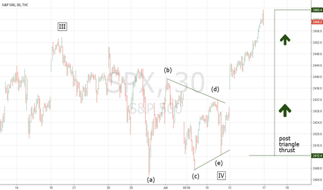 SPX: More Signs of a Signficant Stock Market Top