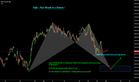 NIFTY: Nifty : Past Month in a Pattern !