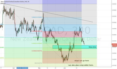 NZDCAD: NZDCAD buying on a dip