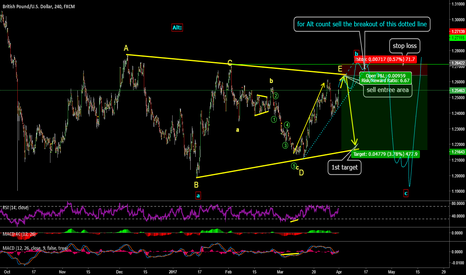 GBPUSD: be ready for the short