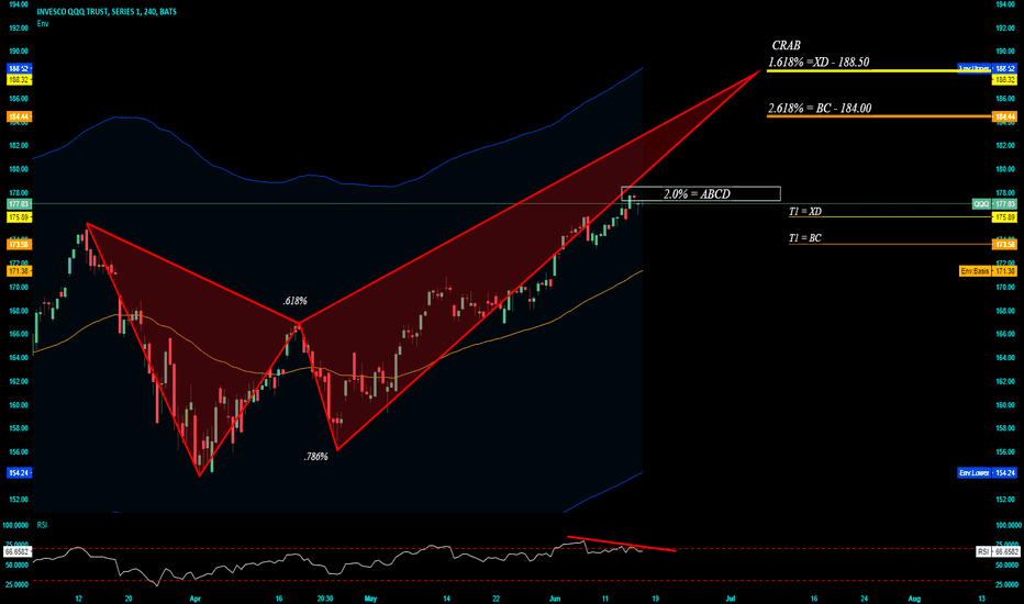 QQQ: Crab @ 188.50 > AB=CD @ CMP