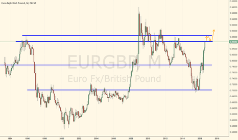 EURGBP: Longterm plan for EURGBP