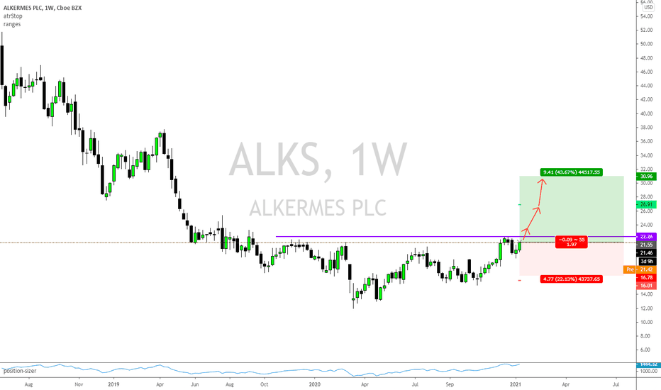 Alks Stock Price And Chart Nasdaq Alks Tradingview