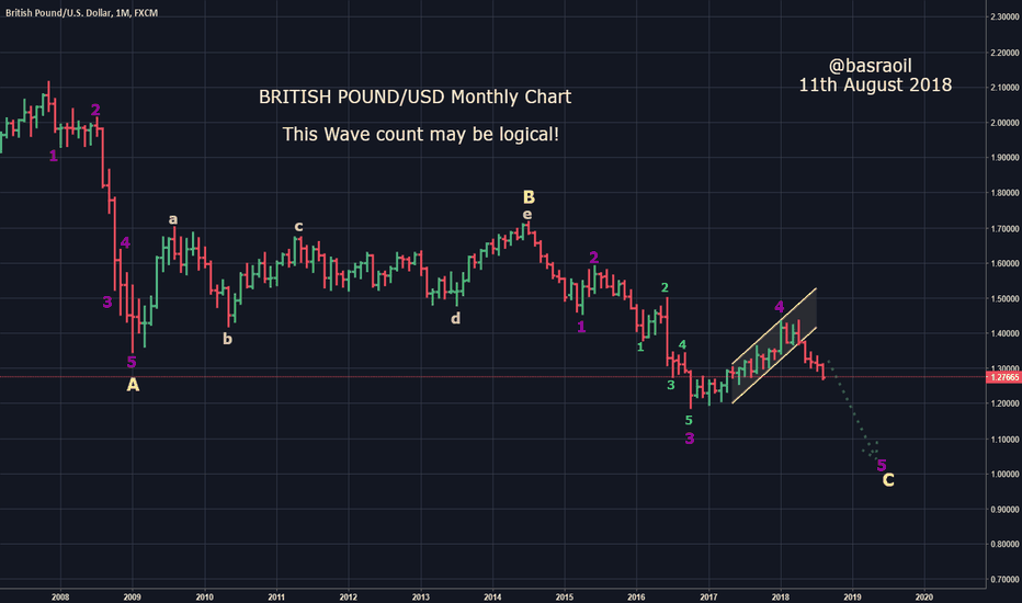 GBPUSD: British Pound/USD Monthly Chart with Elliott Wave Count!