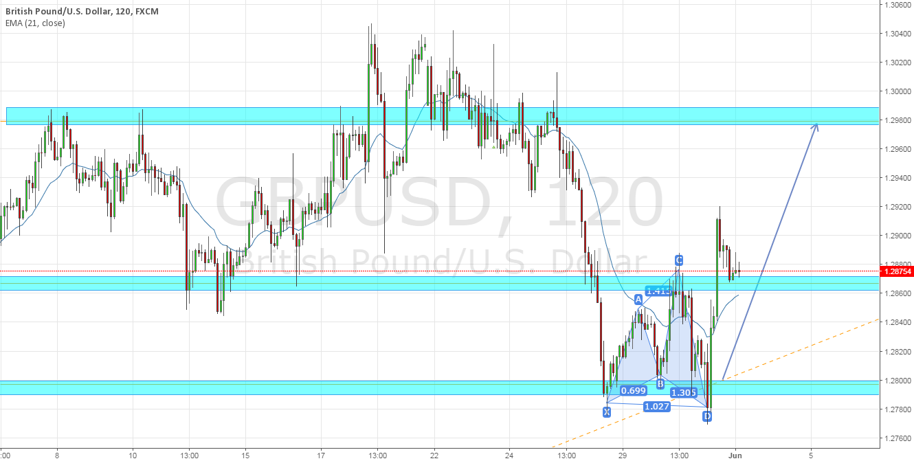 GBPUSD further upside