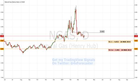 NGAS: Bearish Reversal Confirmation   $NGAS #NaturalGas