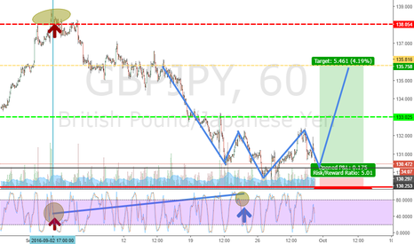 GBPJPY: Inverse Head And Shoulders