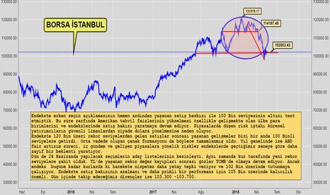 XU100: Borsa'da Teknik Görünüm