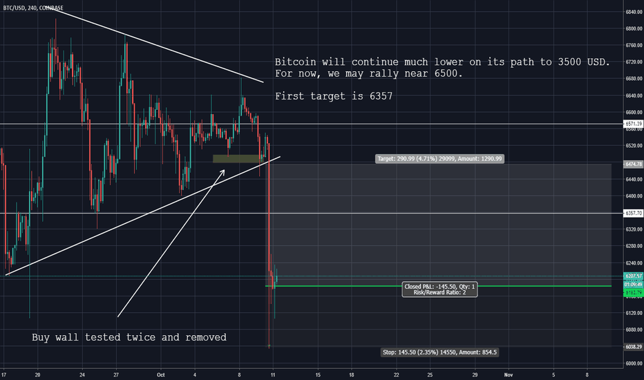 BTCUSD: Bitcoin (BTC) will likely bounce but will test 3000 eventually.