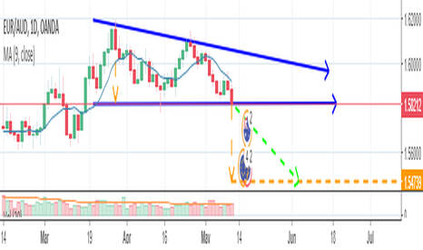 EURAUD: EUR/AUD Potential Descending Triangle