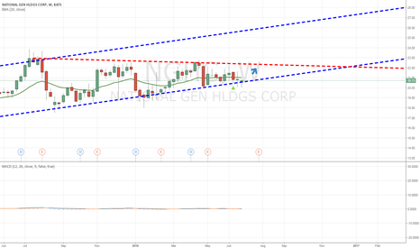 NGHC: I believe NGHC is a Buy!