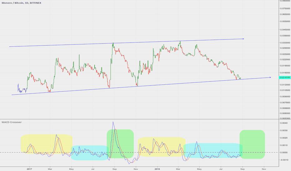 XMRBTC: Another Monero Chart