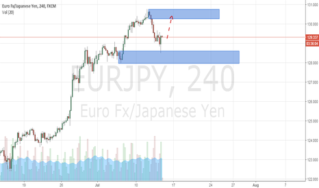 EURJPY: EUR/JPY 4H