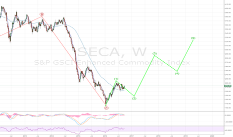 SECA: GSCI Commodity