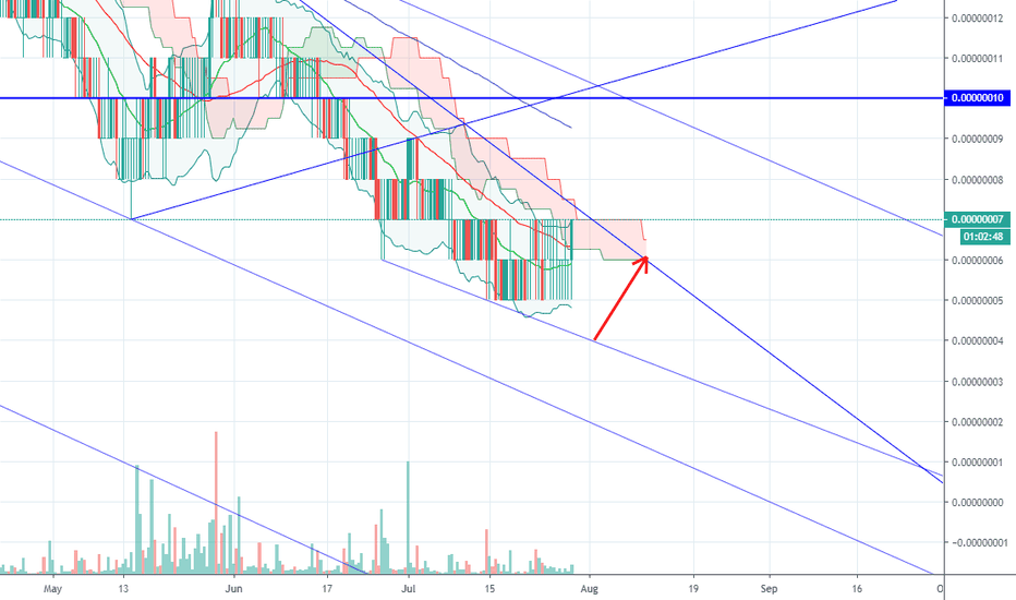 npxs btc tradingview