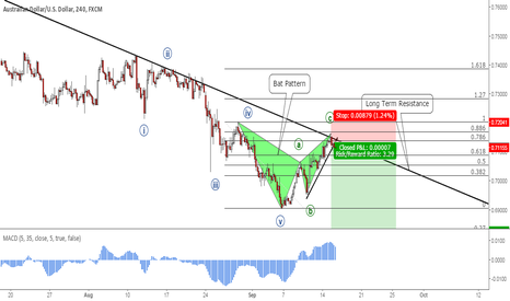 AUDUSD: AUDUSD: Bearish Bat Pattern Completion