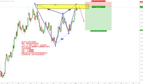 EURUSD: 欧元美元分析交易策略 解析:谐波看跌加特利形态   方向: 空  时间:中长线