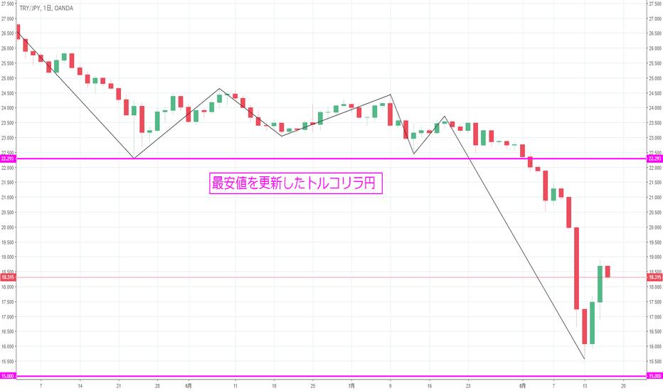 TRYJPY: 【日足】トルコリラ/円の暴落。次のターゲットは15円?