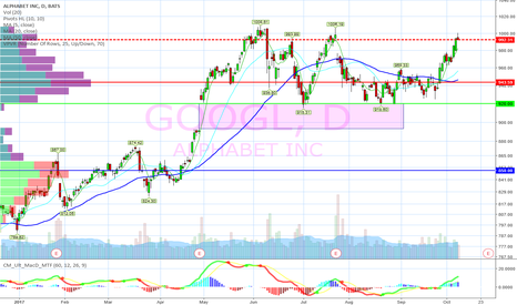 GOOGL: Top tail at resistance