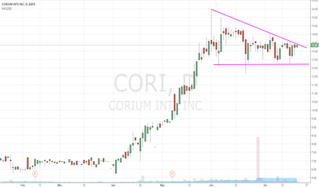 CORI: nice setup on this one