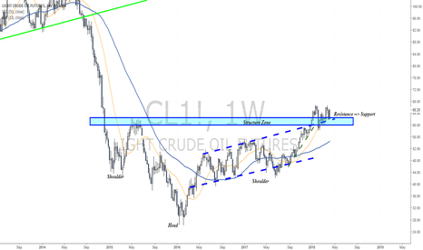 CL1!: Weekly Head and Shoulders?
