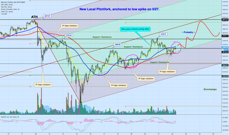 BTCUSD: Bitcoin new local pitchfork, slow rise on lower green channel