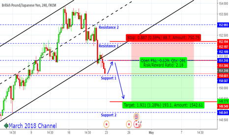 GBPJPY: GBP JPY Trend Changed?