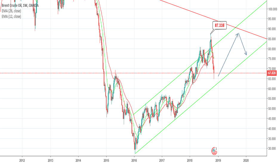 BCOUSD: Brent is back to trendline
