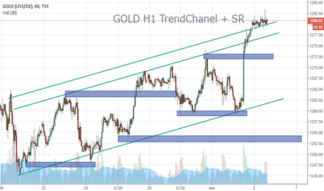 GOLD: GOLD H1 CHanel Intraday Long