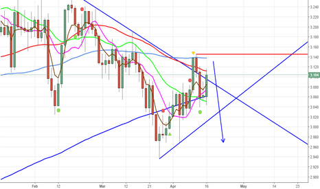 COPPER: GOOD TO SELL ON RALLIES STOP JUST RECENT WEEKLY HIGH