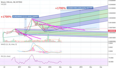 WAVESBTC: Waves will shock the market with a huge bull run!