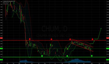CHUM: Chuma gefangen im Abwärtstrend - CHUM caught in downtrend