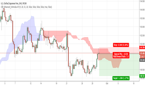 USDJPY: USDJPY Ichimoku - Short at break of 4hr pin bar