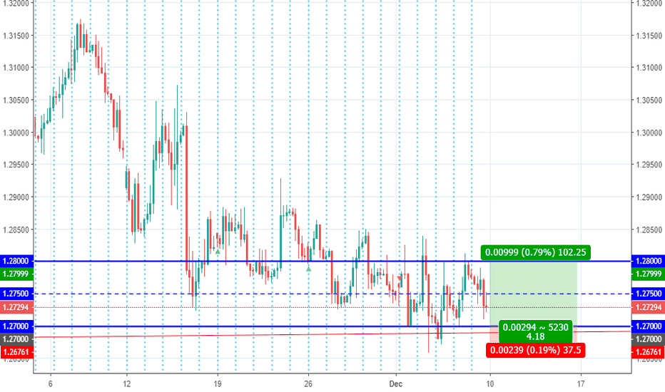 GBPUSD: GBPUSD will 1.27 act as support level again?