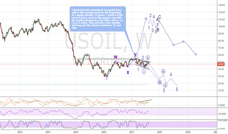 USOIL: Possible Elliott wave forecast:oil down for a quite a few months