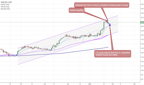 TRNC: TRNC - the price return,  bounce back?
