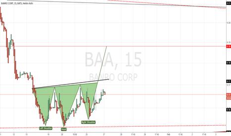 BAA: $BAA - Inverse H&S