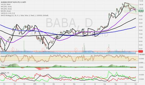 BABA: Technically #BABA is bearish