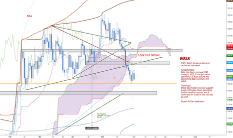XAUUSD: Unusual for new $GC_F LODs to form post Euro Close