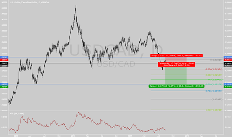 USDCAD: USDCAD Short Play