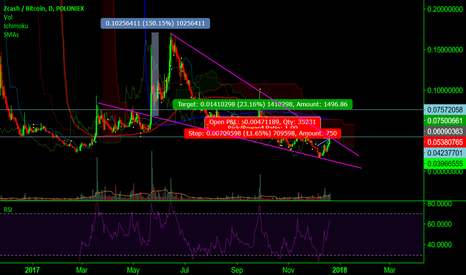 ZECBTC: ZECBTC Falling wedge, expect the moon