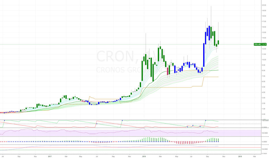 CRON: Weed stocks - the next big frontier.