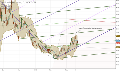 VIX: VIX violet fork support and bounce