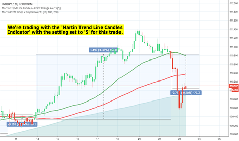 USDJPY: Forex Trades! - We're up 506 PIPS TODAY on our 5 LIVE trades!
