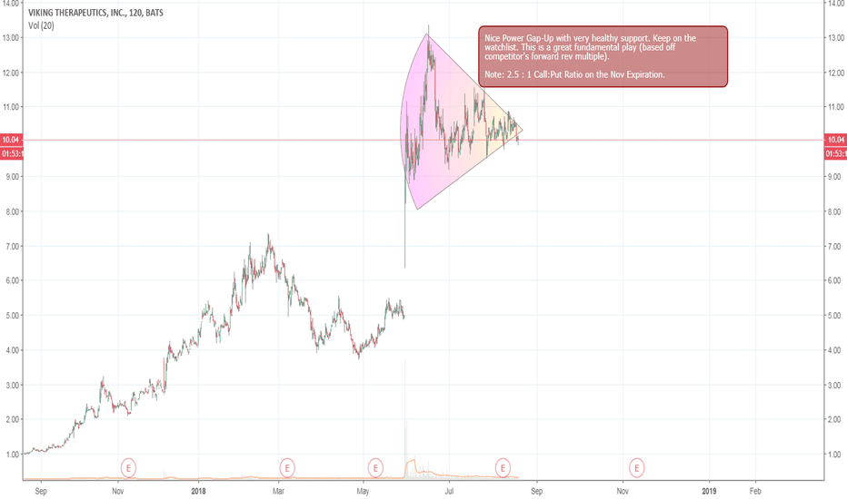 VKTX: $VKTX Potential Long