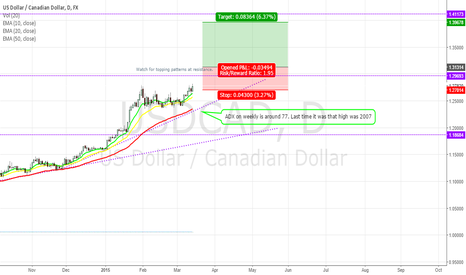 USDCAD: USD/CAD - Riding the USD wave